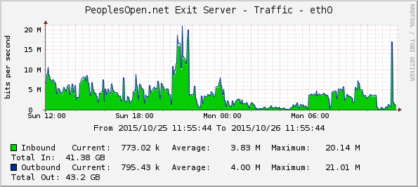 Cacti Graph of PeoplesOpen.net traffic for 10/26/2015